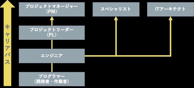SE(システムエンジニア)のキャリアパス