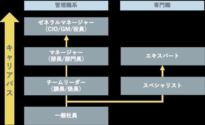 社内SE(システムエンジニア)のキャリアパス