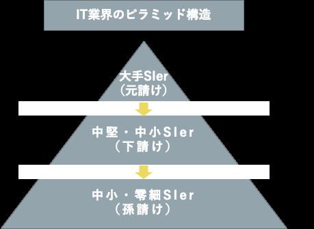 IT業界のピラミッド構造(底辺SEは孫請けに位置する)